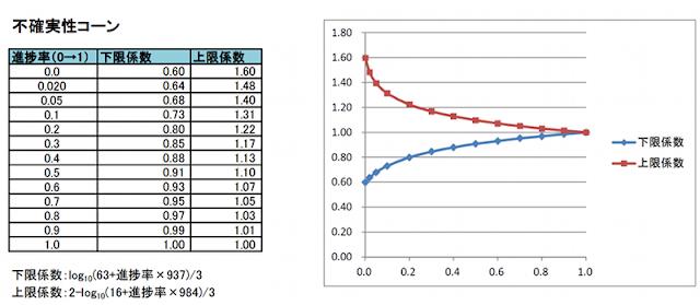 不確実性コーンのモデル式とグラフ