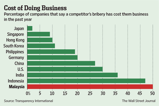 Corruption in Malaysia, the cost of doing business.