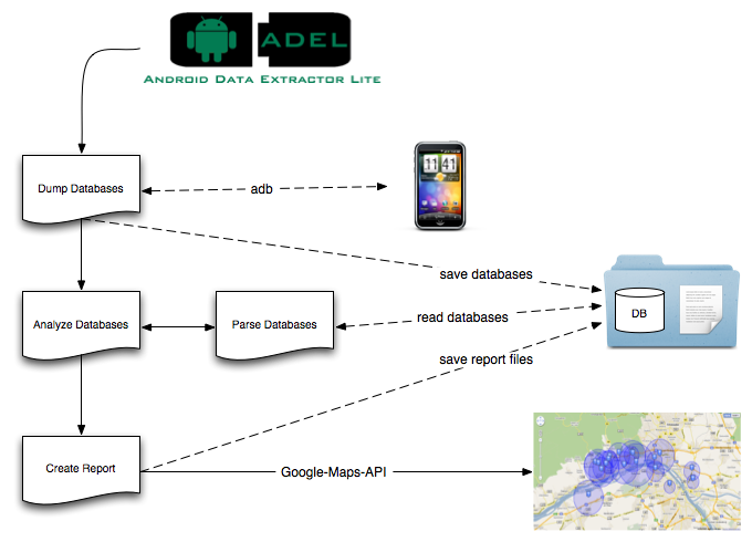 ADEL Android