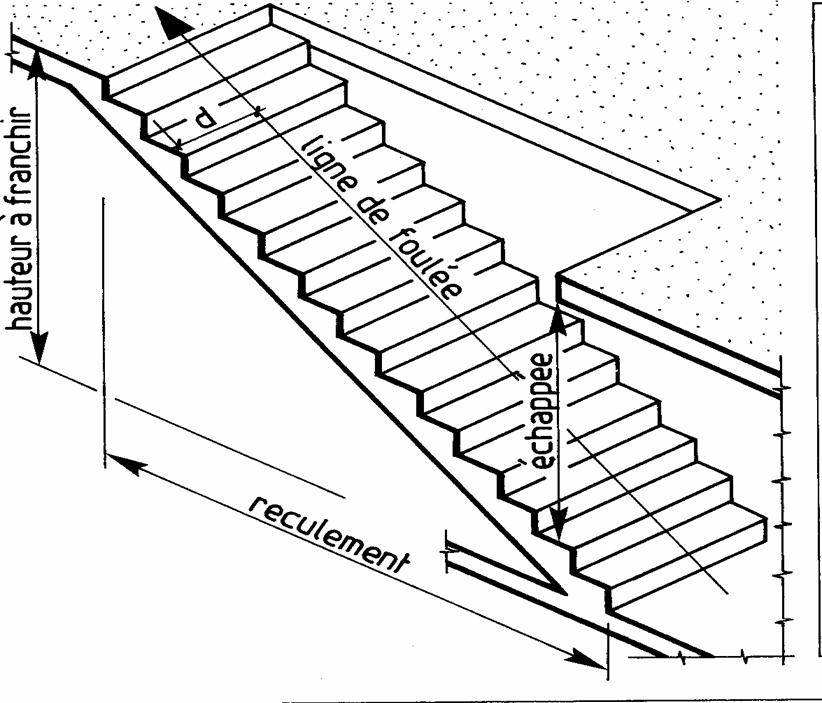 Escaliers cours et exercices - Hauteur minimum plafond ...