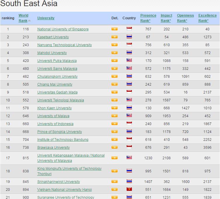 Daftar Peringkat Universitas Terbaik Dunia, Asia Tenggara, dan Indonesia 2015