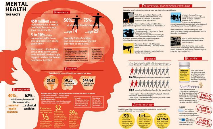 Mental Illness Statistics
