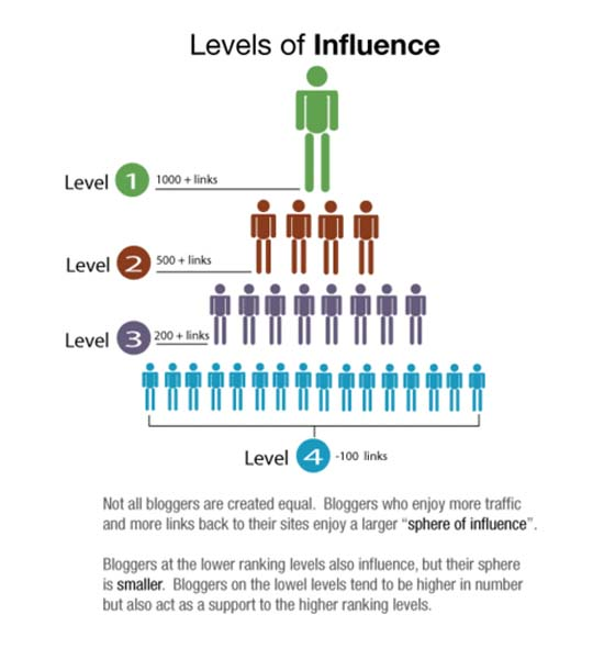 Influence in blogger