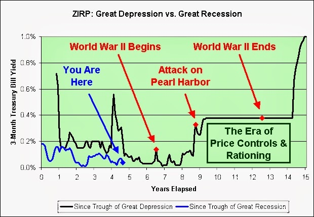 illusion of prosperity zirp great depression vs great recession