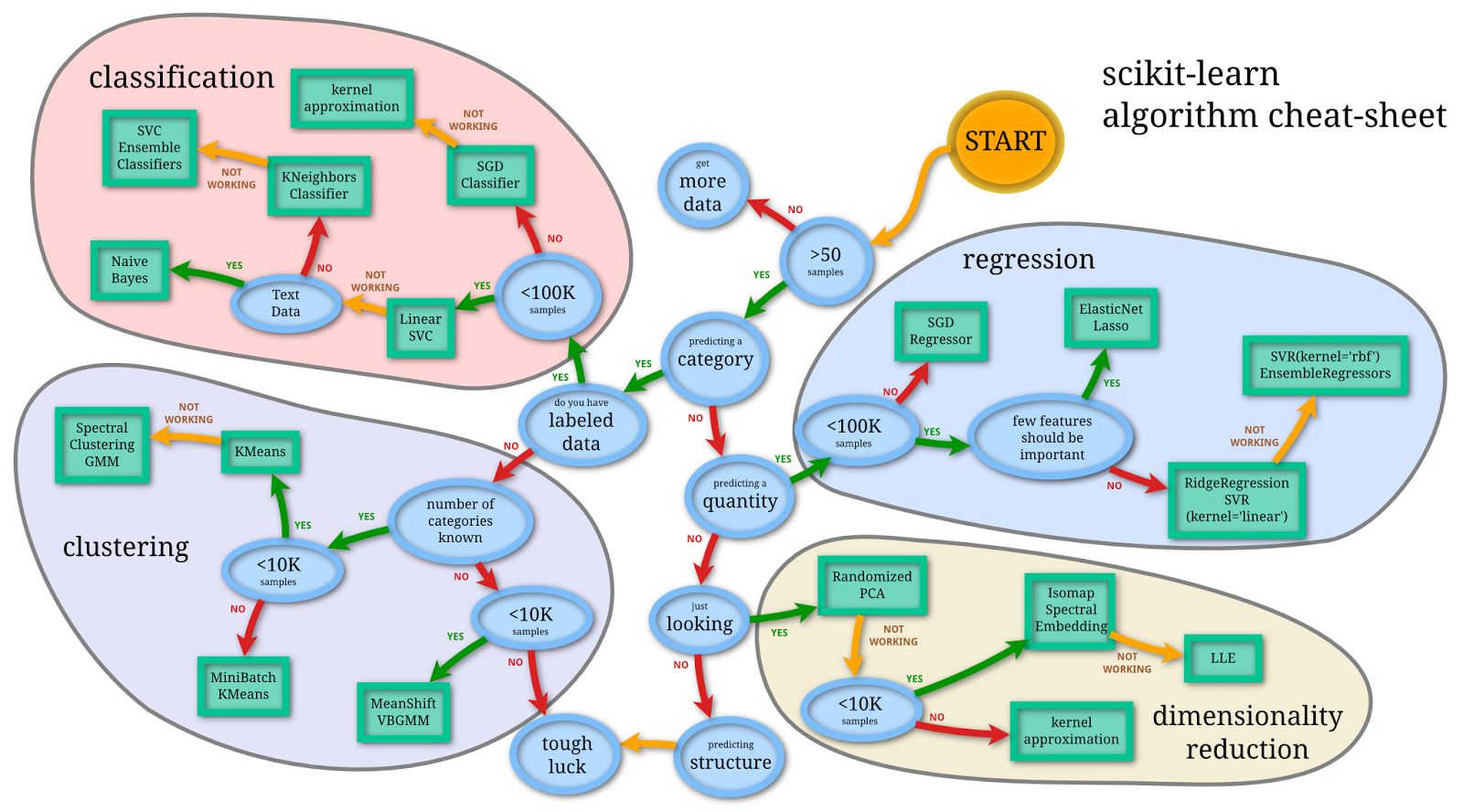 Machine Learning Cheat Sheet (for scikit-learn)