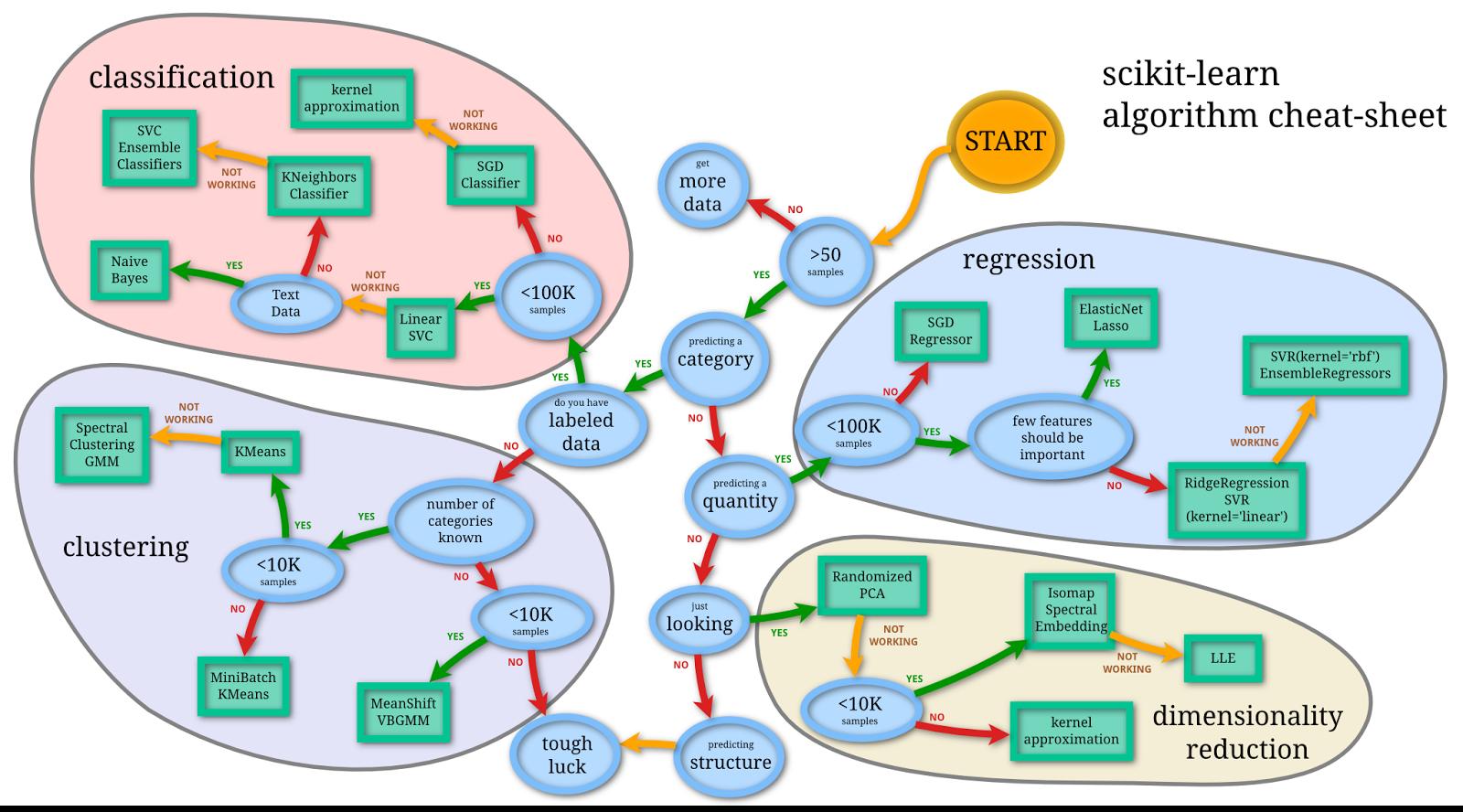 Python Machine Learning Tutorial, Scikit-Learn: Wine Snob