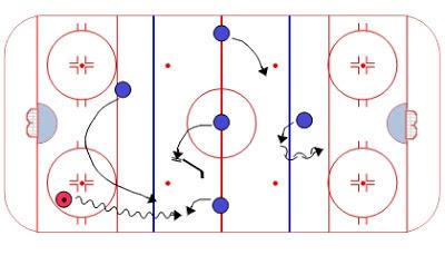 Loz Hockey.  Ressource regroupant trucs, conseils, vidéos et exercices pour joueurs et entraineurs de hockey