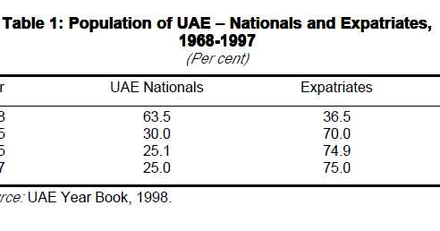 impact of immigration on uae Immigration employment  the impact of uae end of service benefits in the  case of  requisite documents to the labour/immigration offices.
