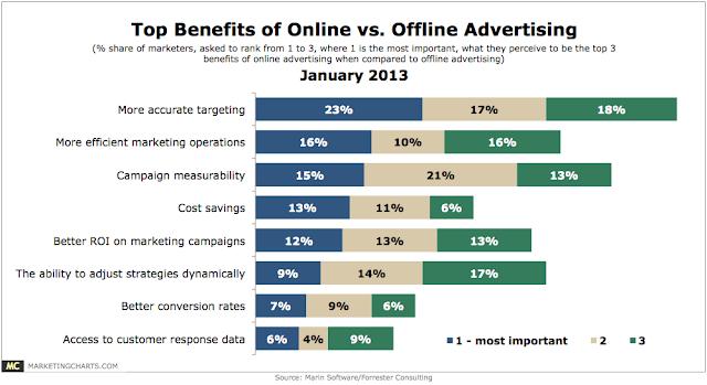 online spending charts