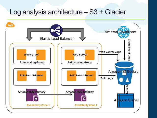 Log Analysis Architecture