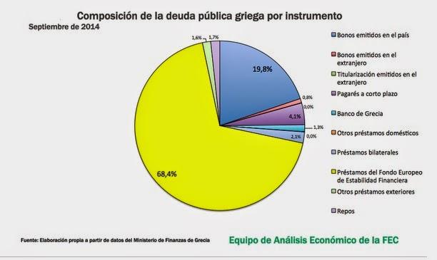 Composición de la deuda de Grecia por instrumentos financieros en 2014