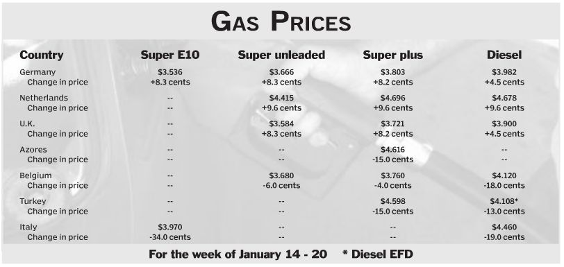 How Much Does A Gallon Of Gas Cost >> Military Living in The Netherlands: Aafes Fuel Prices