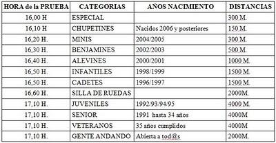 Sport activities 4 all febrero 2011 for Oficina recaudacion oviedo