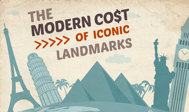 The Modern Cost of Iconic Landmarks