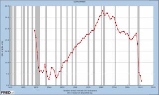 Ίσως η Κρίση να είναι πολύ μεγαλύτερη από αυτή που έφερε η Μεγάλη Ύφεση του 1929