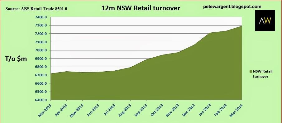 12m nsw retail turnover