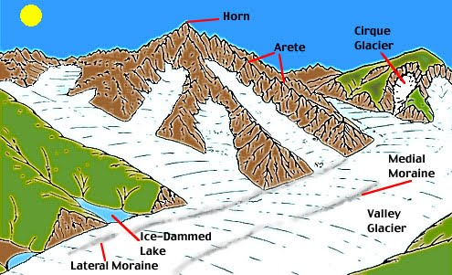 Gurtaj Mahil- Geography 12 Blog: Erosional features of ...