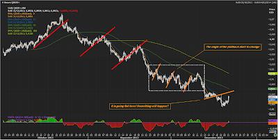 AUDUSD H4 Chart | December 22, 2013