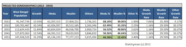 West Bengal Demographics - Table 3 - Estimated Mulsim Population