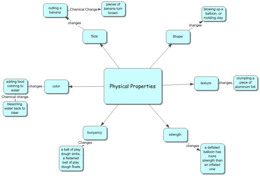 Concept Map Lesson Plans.Ms Mallory S Physical Science Lesson Plan Concept Map