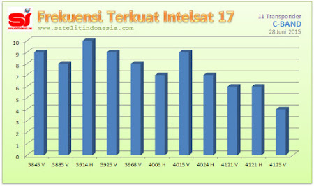 sinyal terkuat satelit Intelsat 17