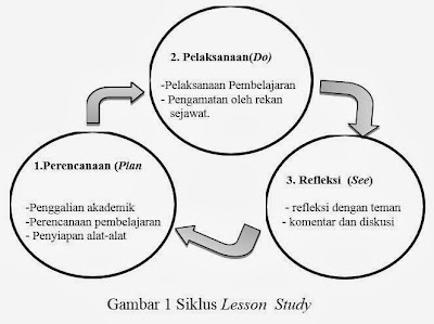 Tahapan Lesson  Study