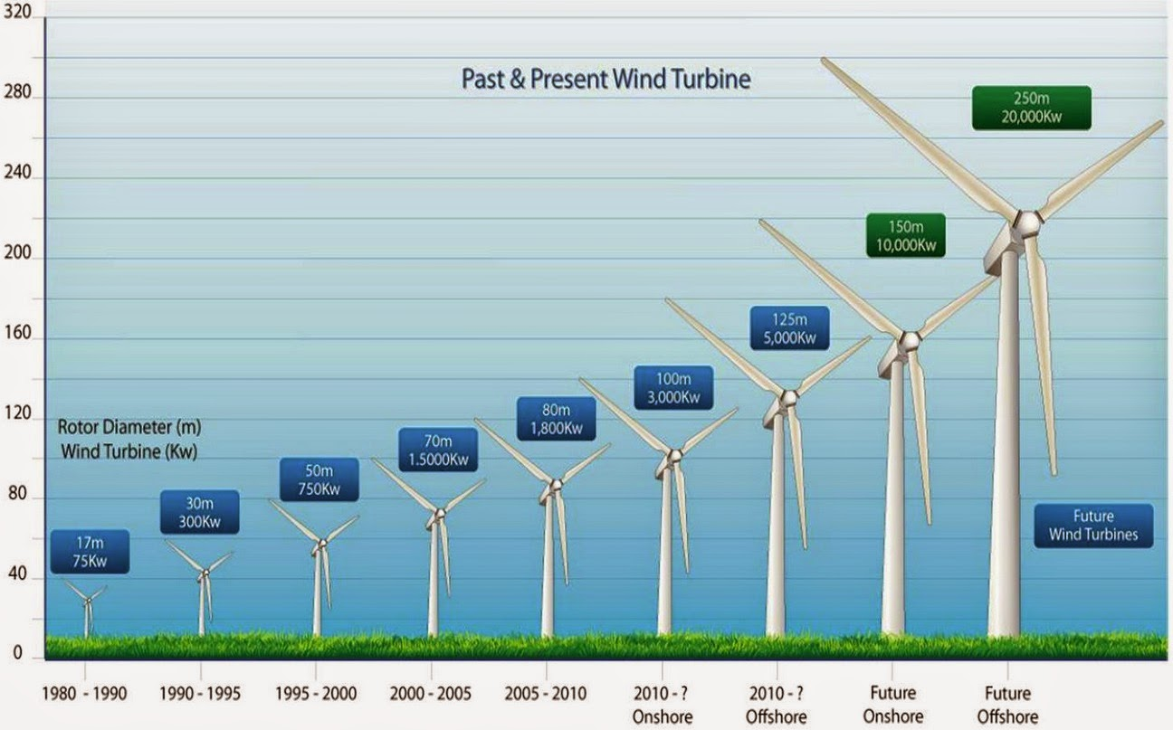Wind turbine manufacturers are constantly working to increase the size ...