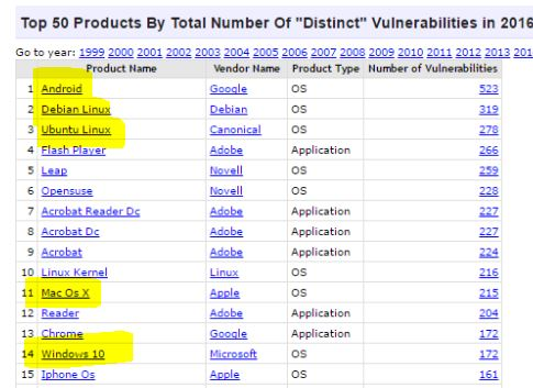 "Top 50 products by total number of ""distinct"" vulnerabilities in 2016"