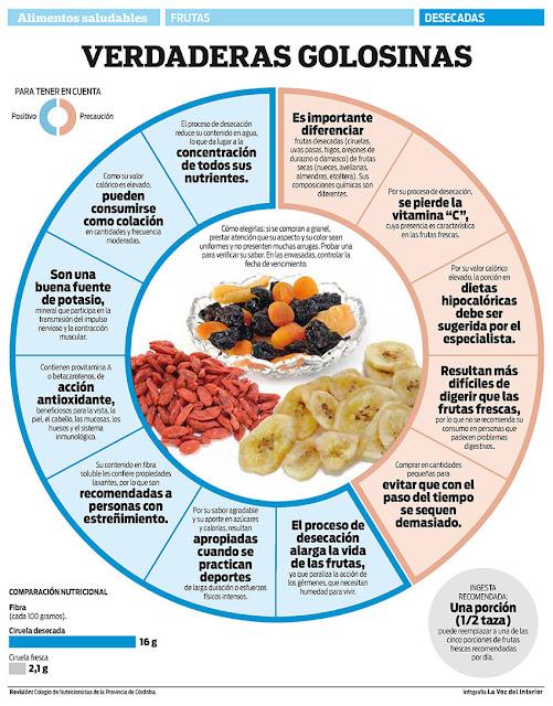 roda d'aliments rics en minerals