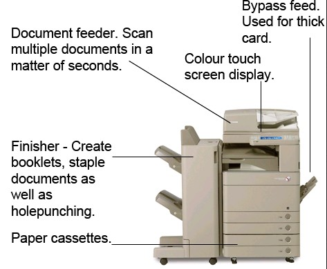 Canon Copier And It
