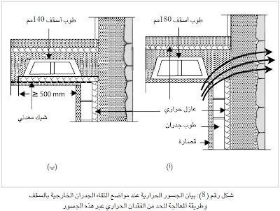 التصميم الحرارى للمبانى لترشيد استهلاك الكهرباء