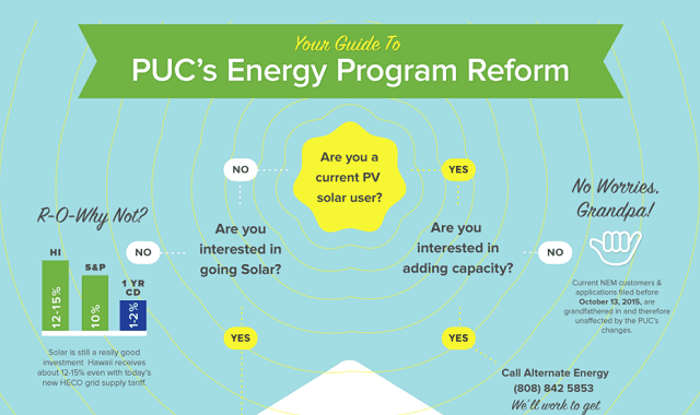 Your Guide To Hawaii's PUC Energy Program Reform