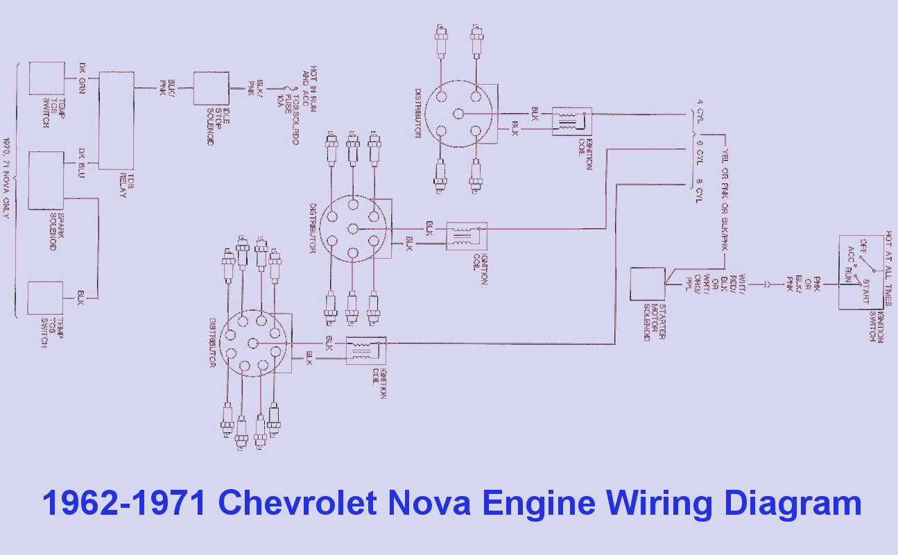 1962 1971 chevrolet nova engine wiring diagram auto wiring diagrams rh autowiringdiagrams blogspot com 1972 nova wiring diagram in color 1970 Chevy Nova Wiring Diagram