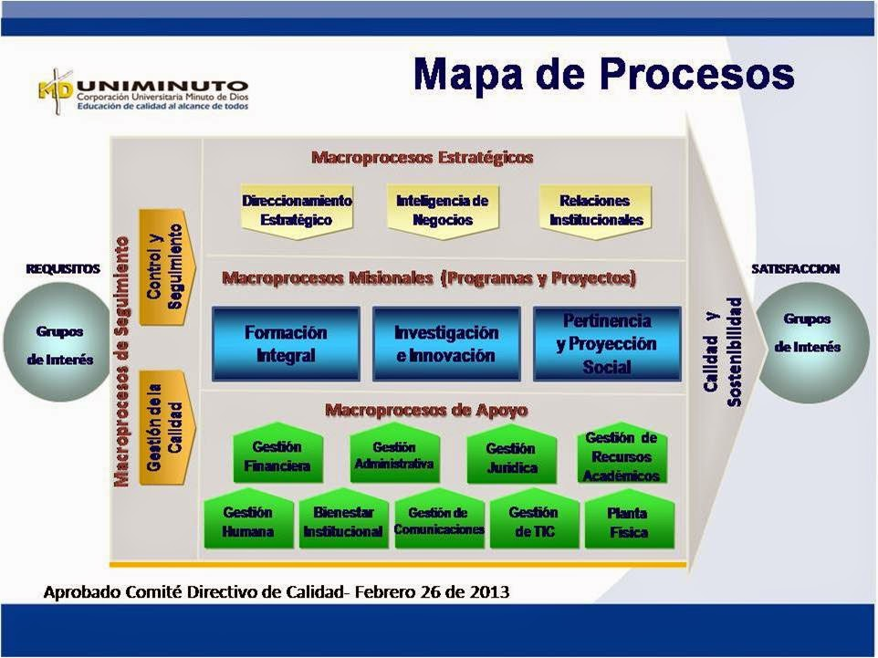 Uniminuto emprende mapa de procesos for Procesos de un restaurante