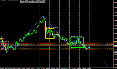 USDCHF the same patterns