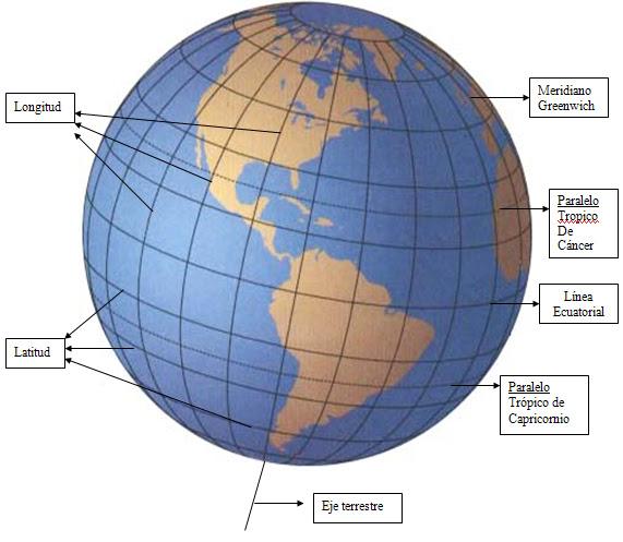 El Bal de la Geografa Per y Mundo LNEAS IMAGINARIAS DE LA
