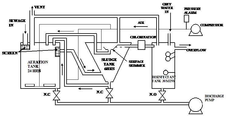 diagram of a sewage treatment plant