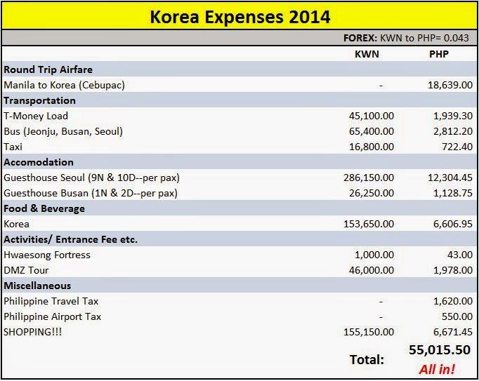 tinco was here korea 2014 expenses breakdown