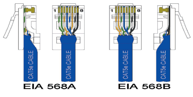 it tips technical specifications for eia 568a 568b standards for cat5e and cat6 cable