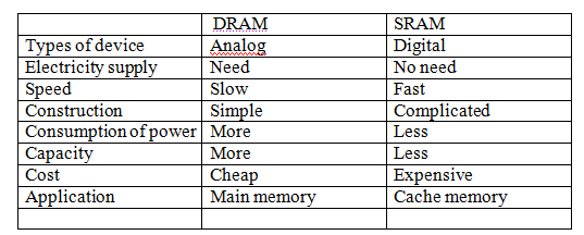 Ss Ladies Memory Organization Main Memory