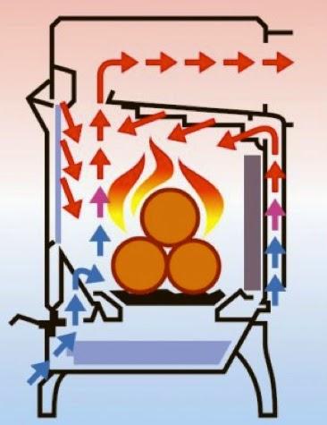 Pelletaran que es la doble combusti n for Estufas doble combustion precios