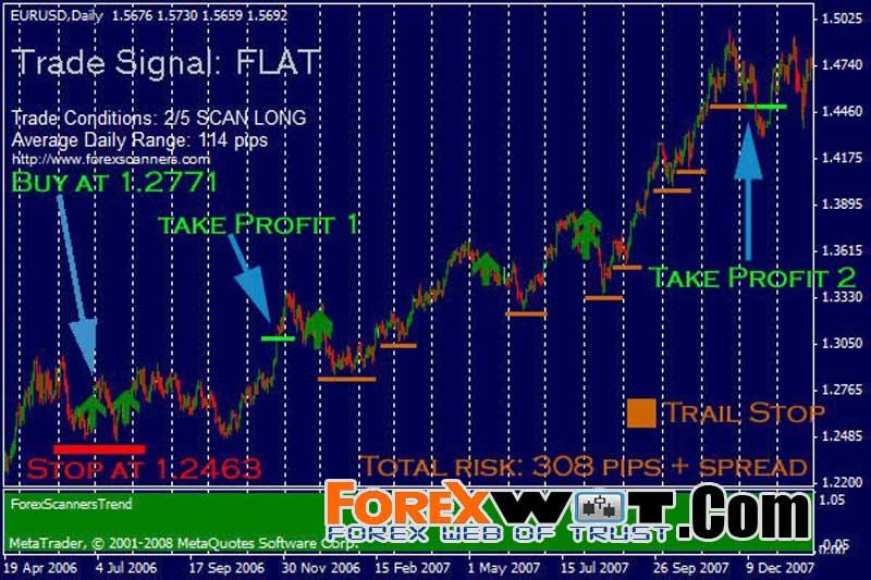 Trading long terme forex