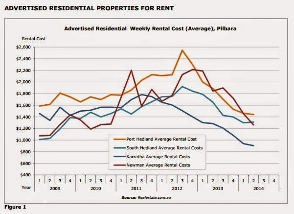 Advertised residential properties