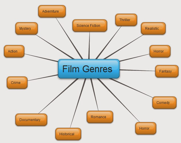 different types of horror film viewers The psychology of scary movies  a great horror film,  horror movies do allow us to connect with these different types of characters,.