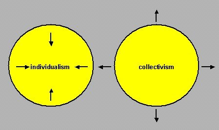individualism vs collectivisim which one America's individualistic society the conflict revolves around individualism vs collectivism if i can save the life of just one student then i.