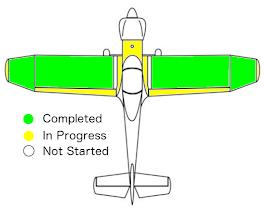 Progress Summary