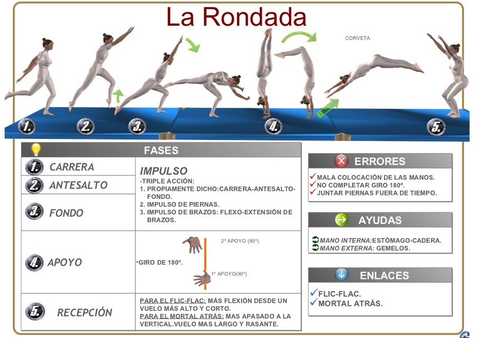 Octubre 2012 gimnasia artistica for Ejercicios de gimnasia