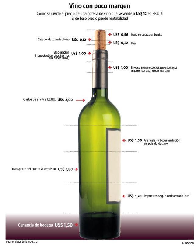 vino costos:
