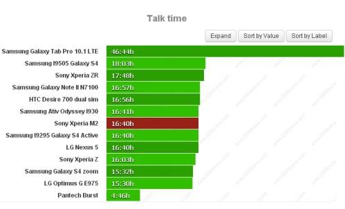 Durata batteria sulle chiamate telefoniche per Sony Xperia M2