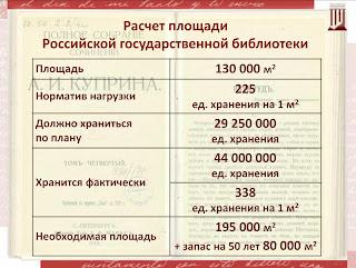 Расчёт площади Российской государственной библиотеки: площадь фактическая и необходимая